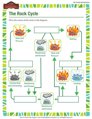 Worksheets The Rock Cycle Worksheets the rock cycle printable science worksheet school of dragons cycle